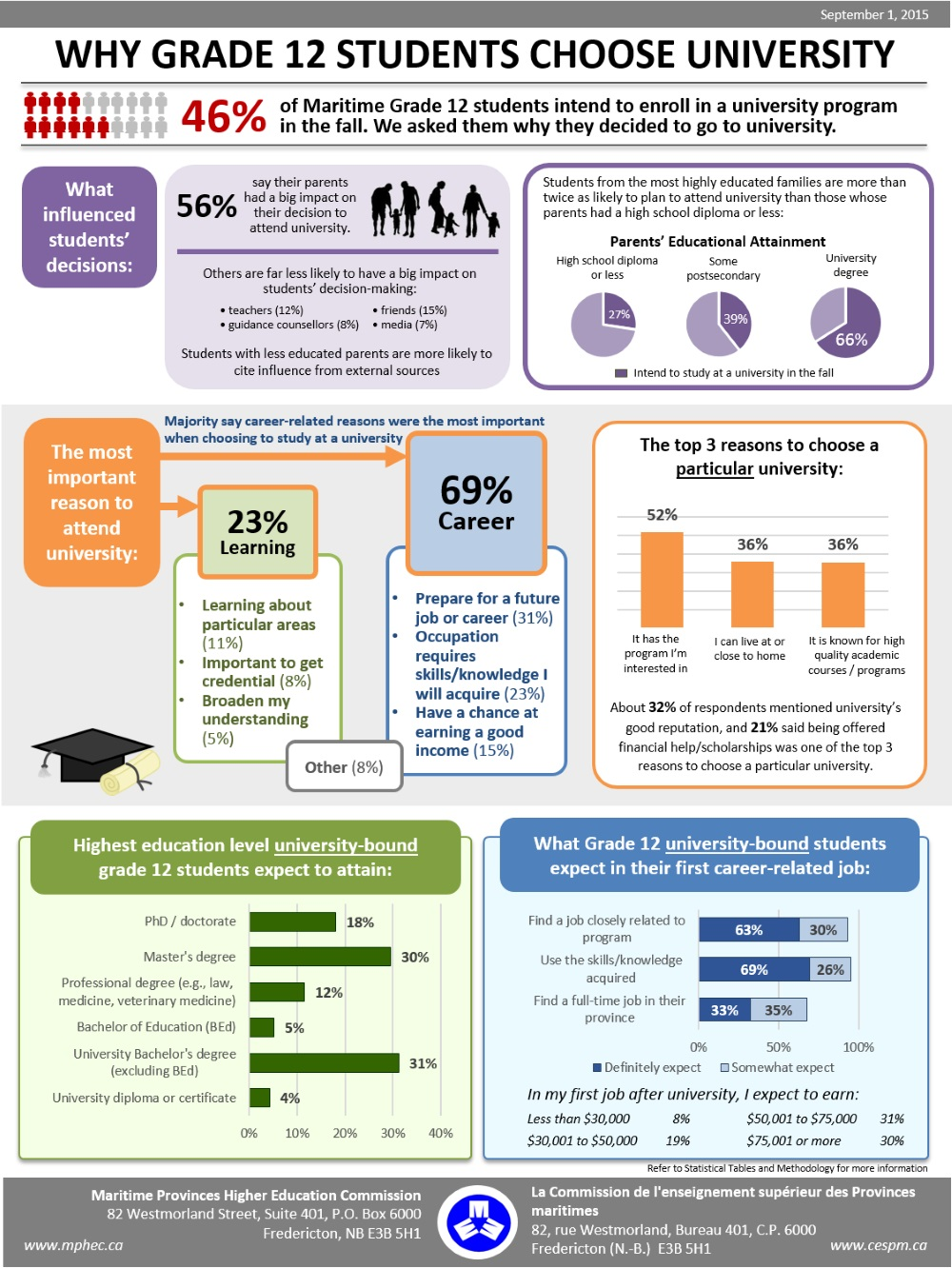 graduate outcomes survey program mphec transitions and expectations for postsecondary education