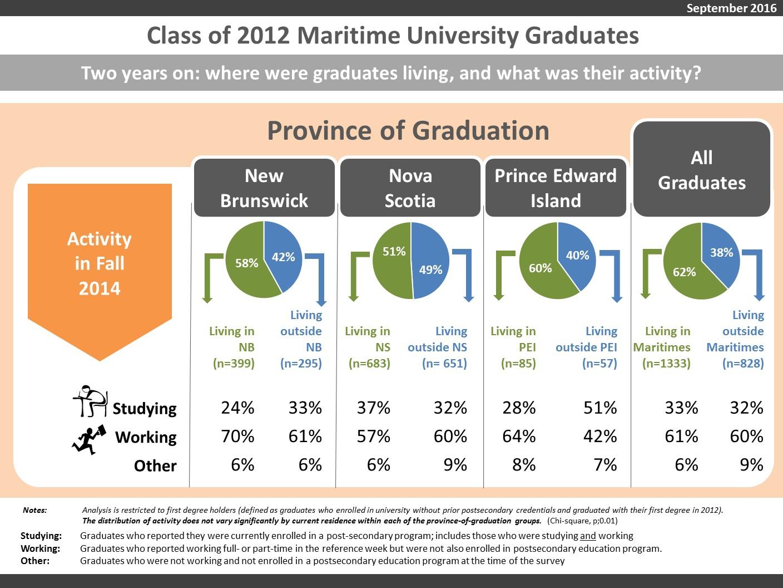 graduate employment survey 2016 pdf